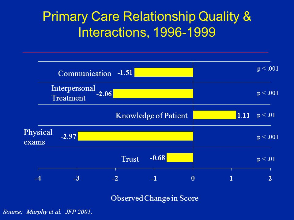 Primary Care Relationship Quality & Interactions, 1996-1999