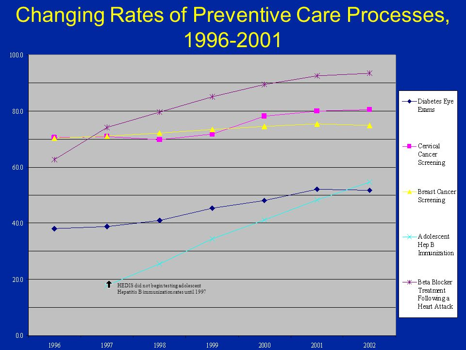 Changing Rates of Preventive Care Processes, 1996-2001