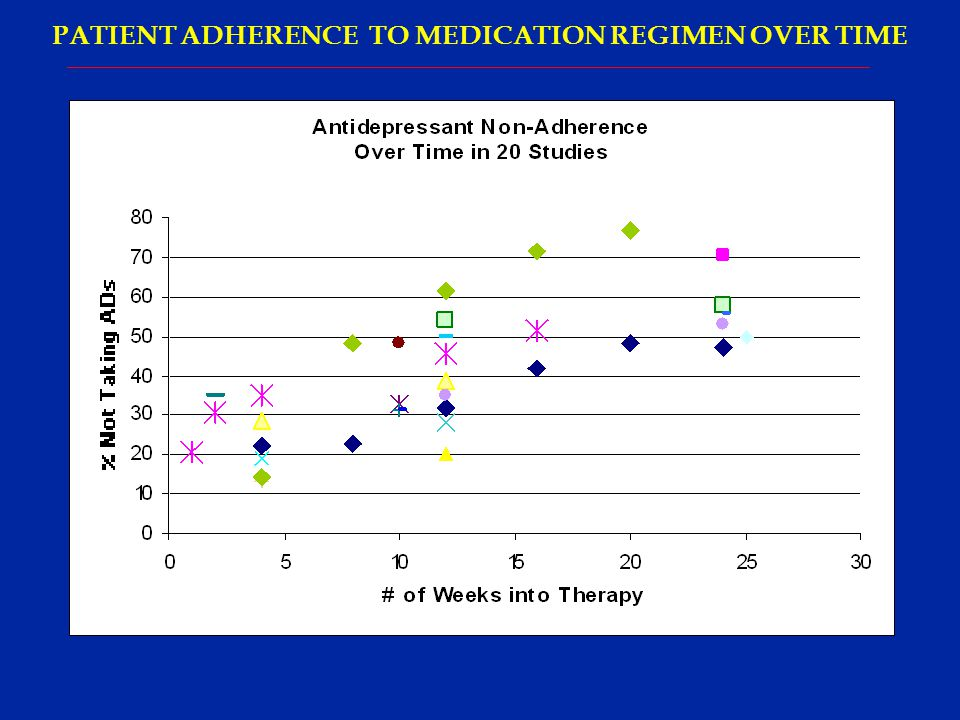 PATIENT ADHERENCE TO MEDICATION REGIMEN OVER TIME
