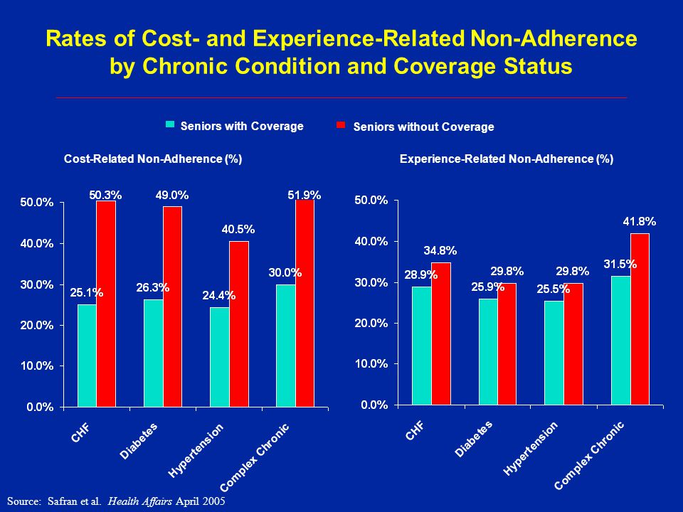 Rates of Cost- and Experience-Related Non-Adherence by Chronic Condition and Coverage Status