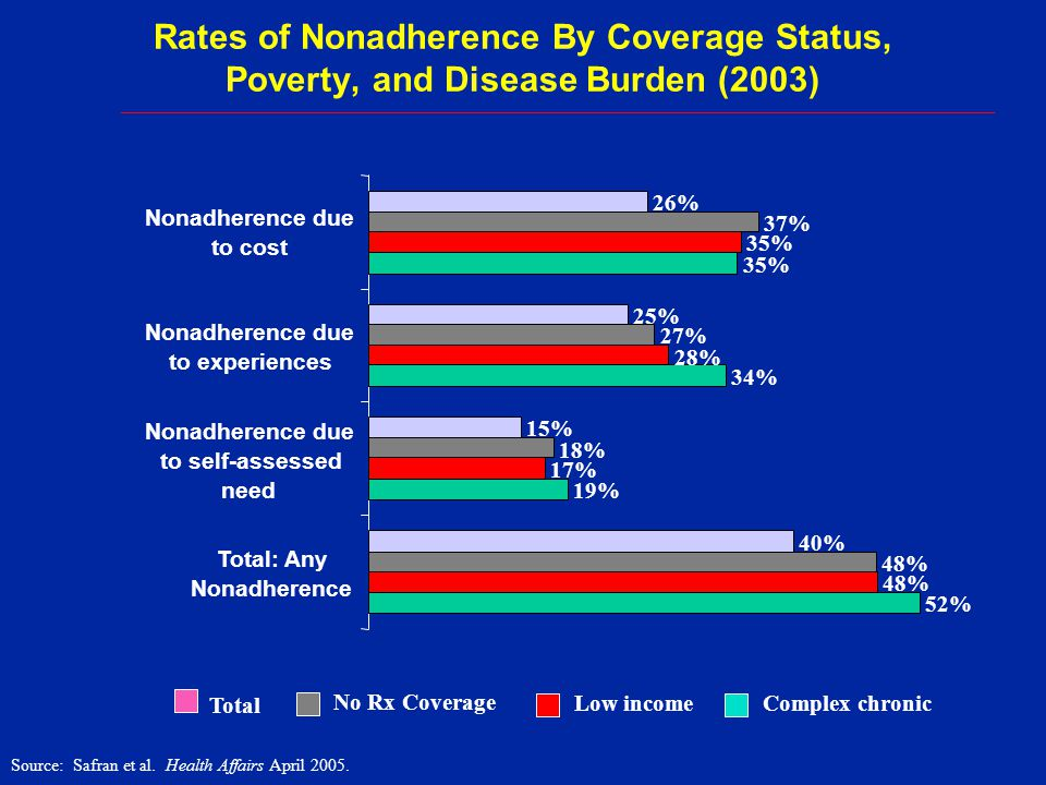 Rates of Nonadherence By Coverage Status, Poverty, and Disease Burden (2003)
