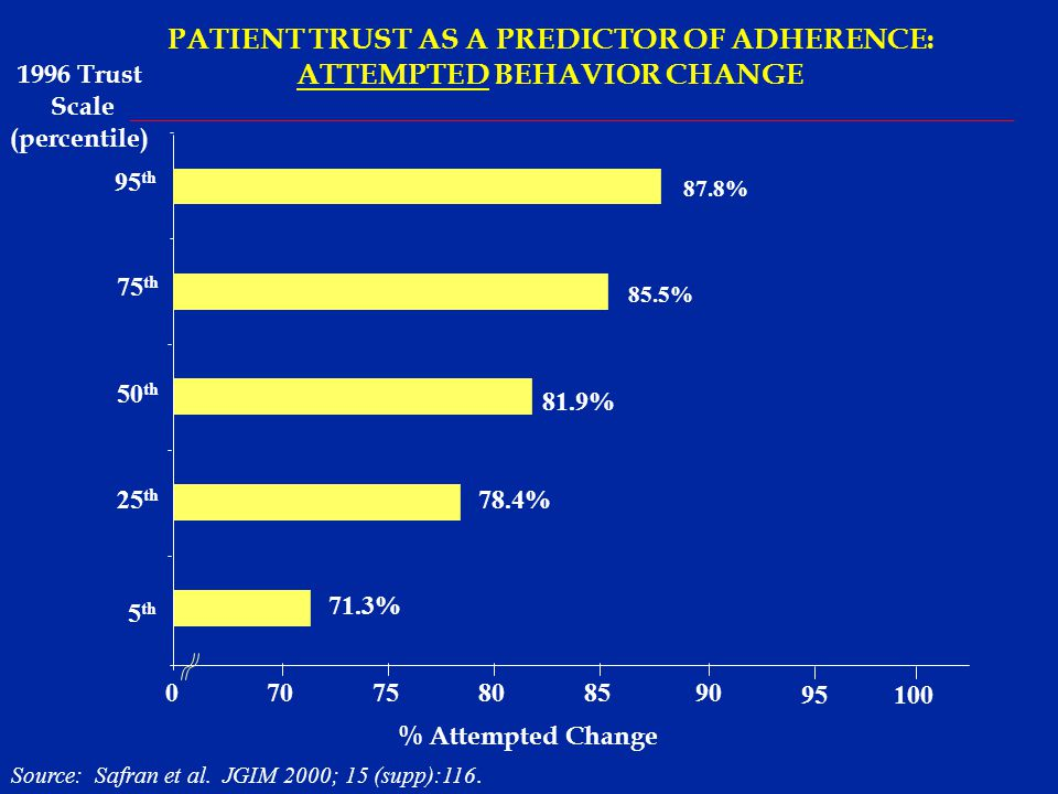 PATIENT TRUST AS A PREDICTOR OF ADHERENCE: ATTEMPTED BEHAVIOR CHANGE