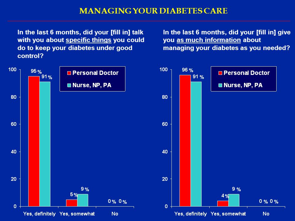MANAGING YOUR DIABETES CARE