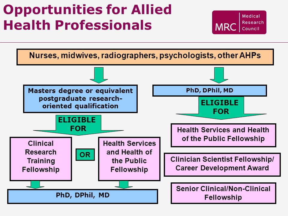 Opportunities for Allied Health Professionals