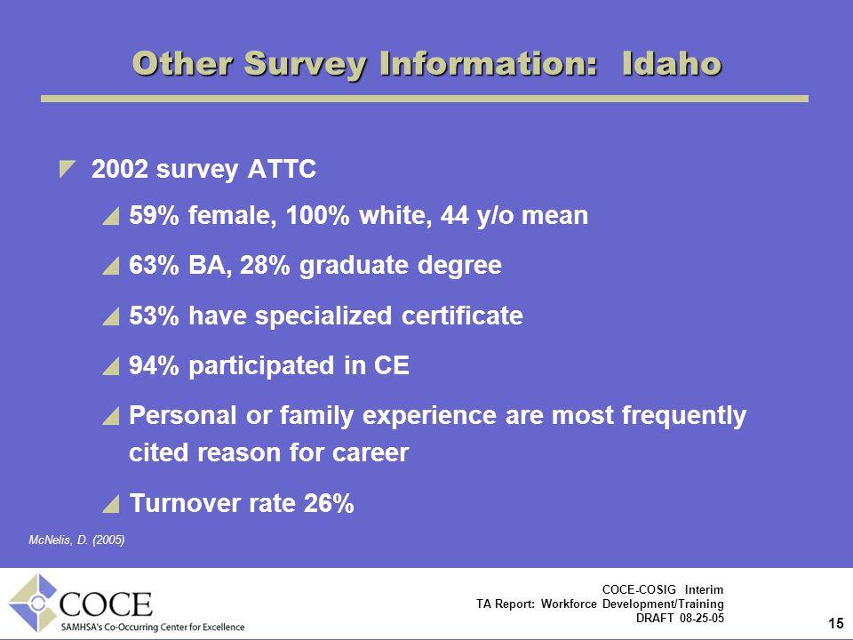Other Survey Information: Idaho