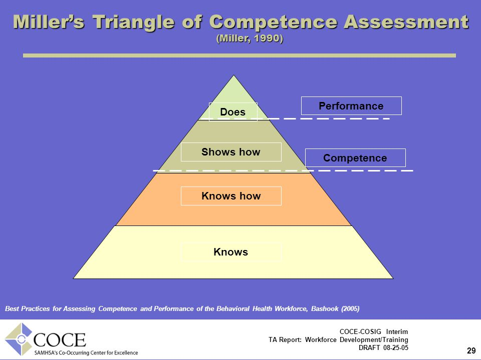 Miller's Triangle of Competence Assessment (Miller, 1990)
