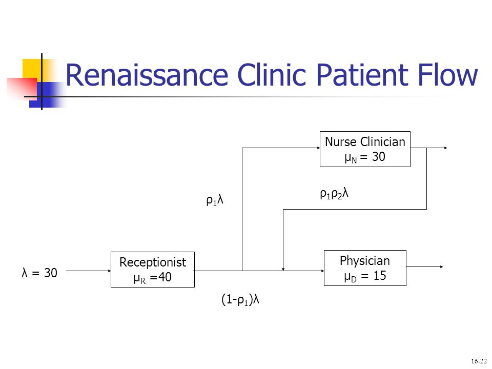 Renaissance Clinic Patient Flow