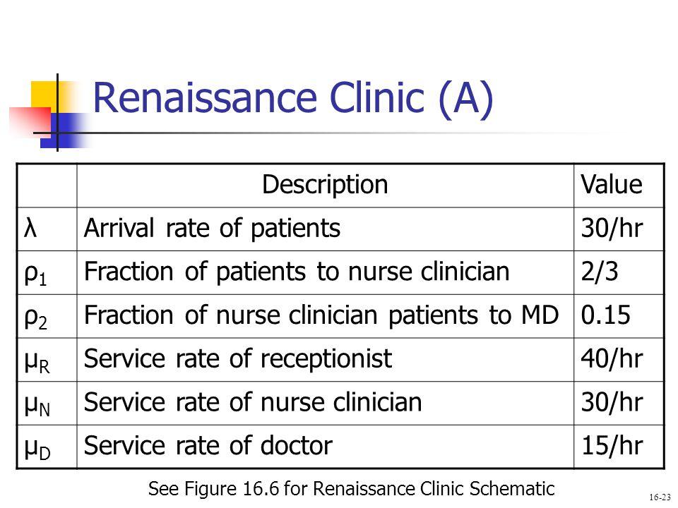 Renaissance Clinic (A)