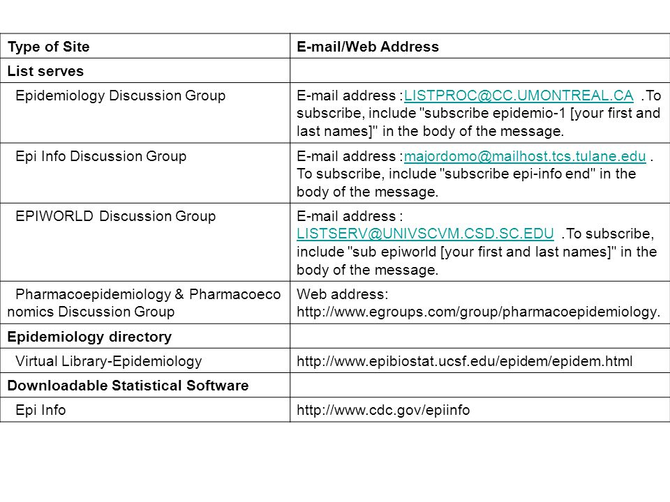 E-mail/Web Address Type of Site. List serves