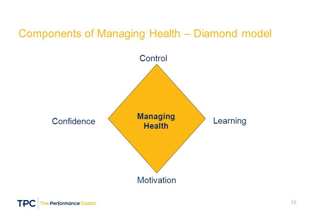 Components of Managing Health – Diamond model