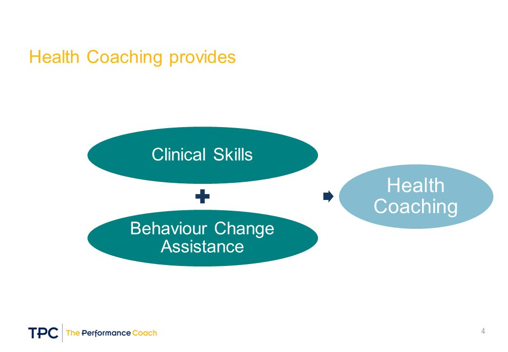 Behaviour Change Assistance