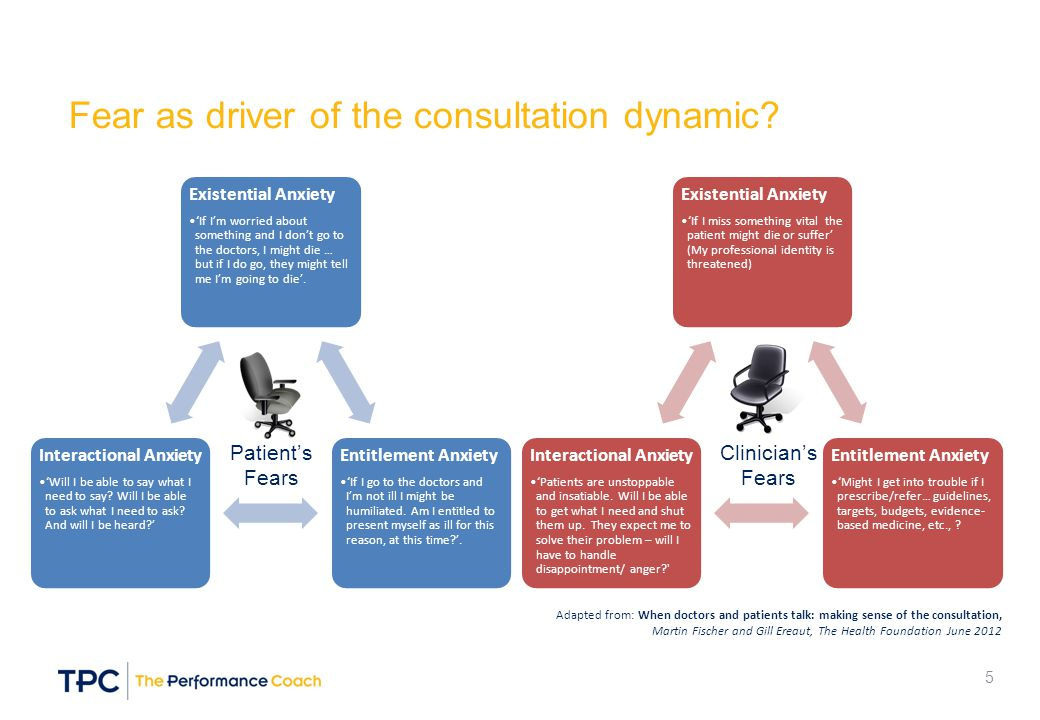 Fear as driver of the consultation dynamic
