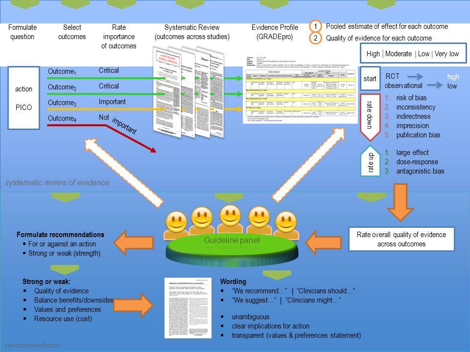 (outcomes across studies) Evidence Profile (GRADEpro) 1