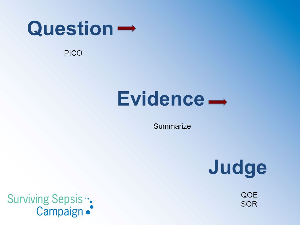 Question PICO Evidence Summarize Judge QOE SOR