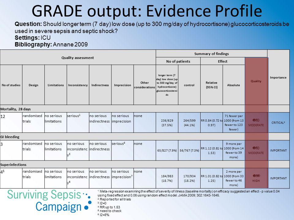 GRADE output: Evidence Profile