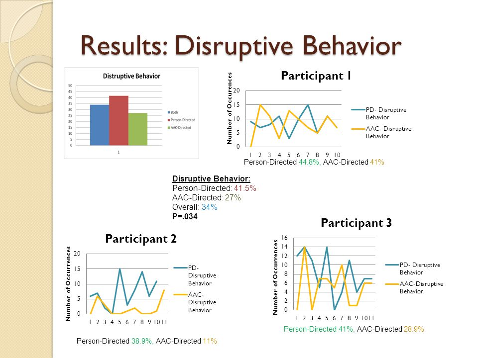 Results: Disruptive Behavior