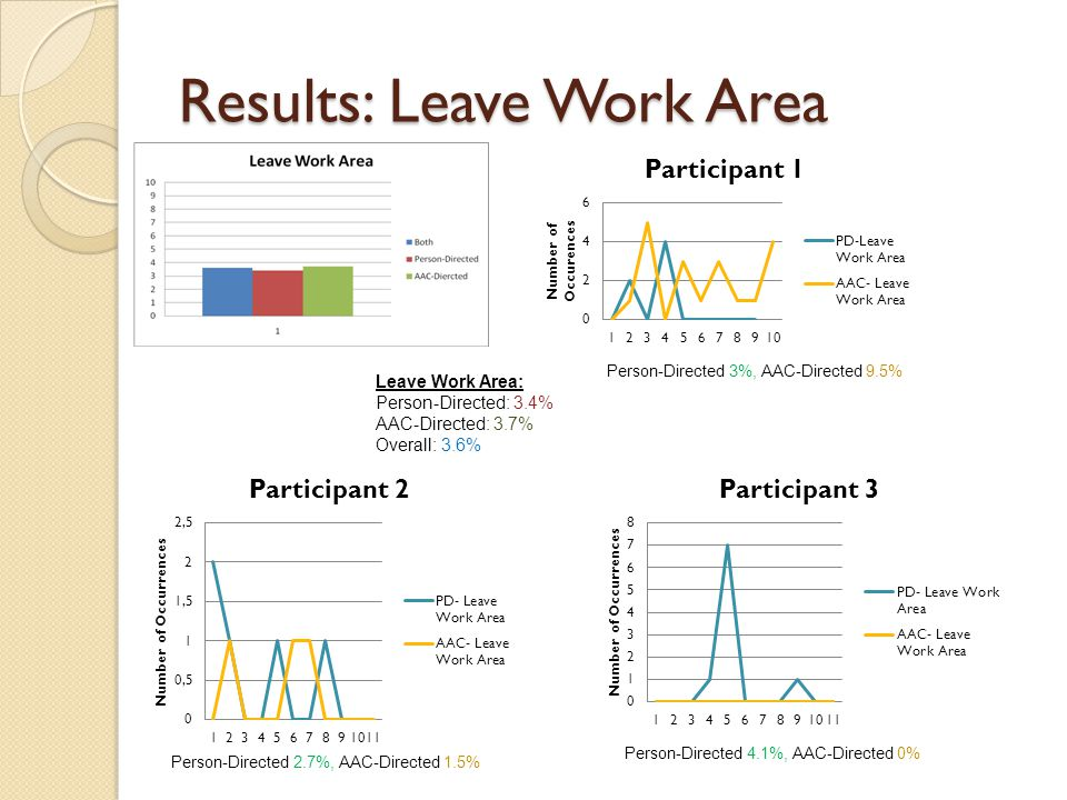 Results: Leave Work Area