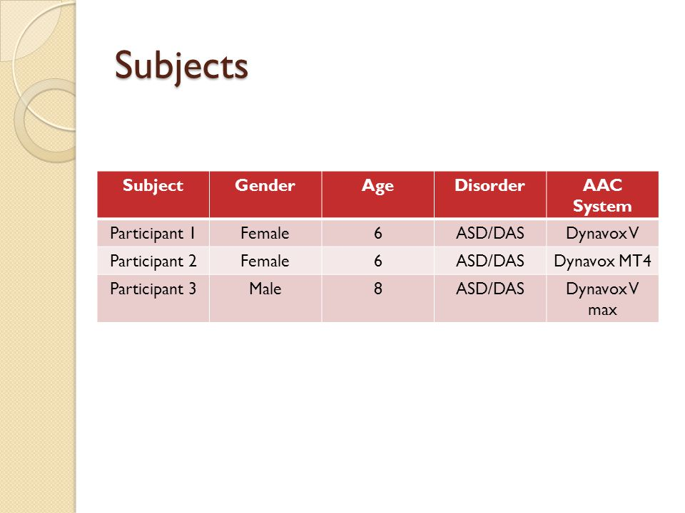 Subjects Subject Gender Age Disorder AAC System Participant 1 Female 6