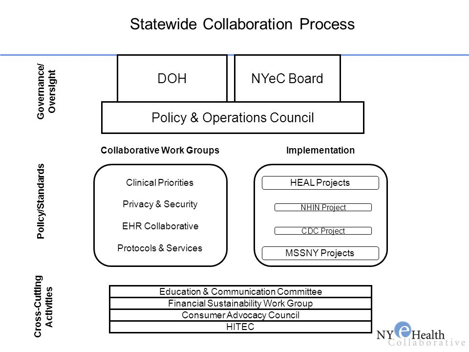 Statewide Collaboration Process