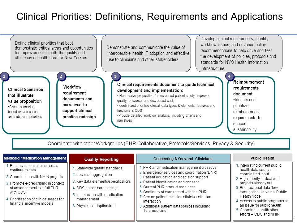 Clinical Priorities: Definitions, Requirements and Applications