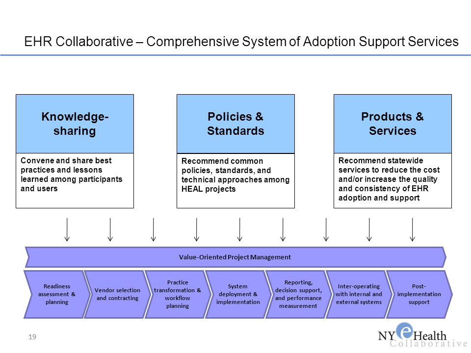 EHR Collaborative – Comprehensive System of Adoption Support Services