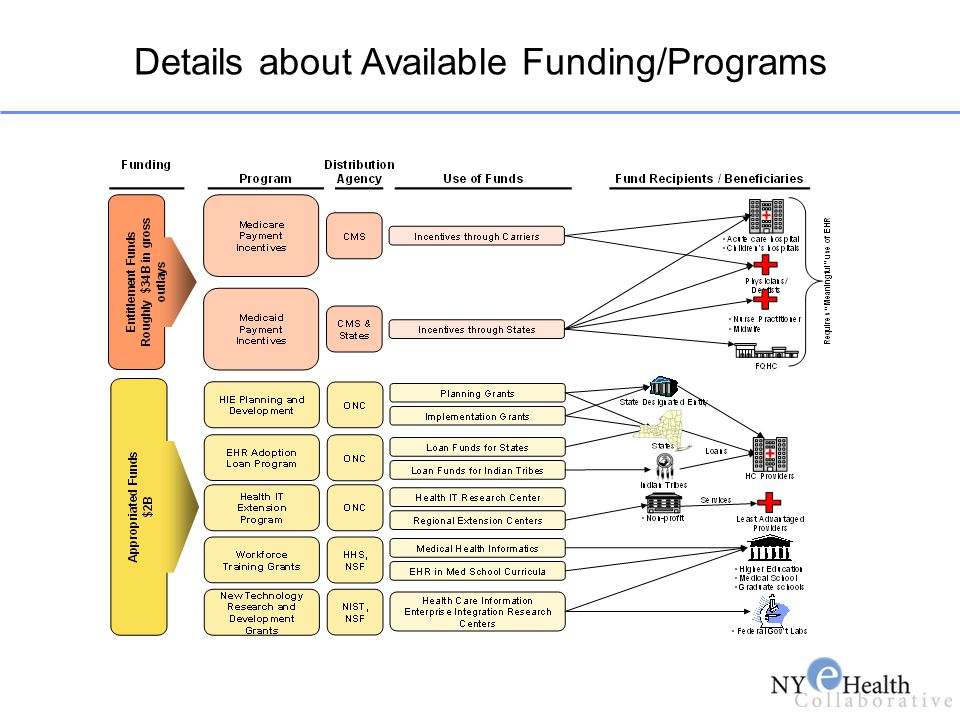 Details about Available Funding/Programs