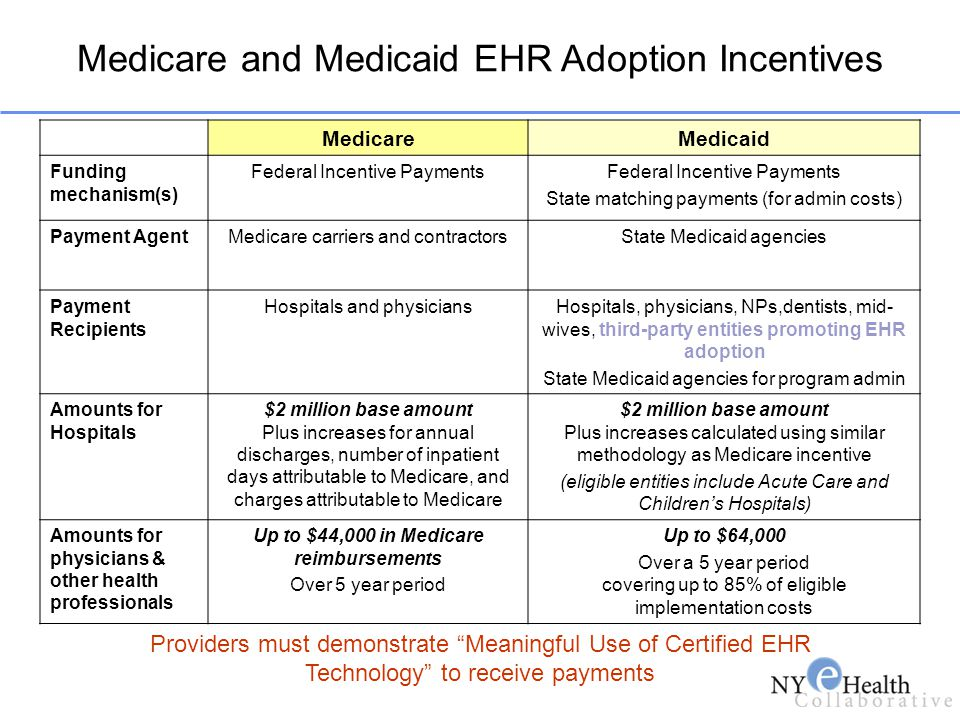 Medicare and Medicaid EHR Adoption Incentives