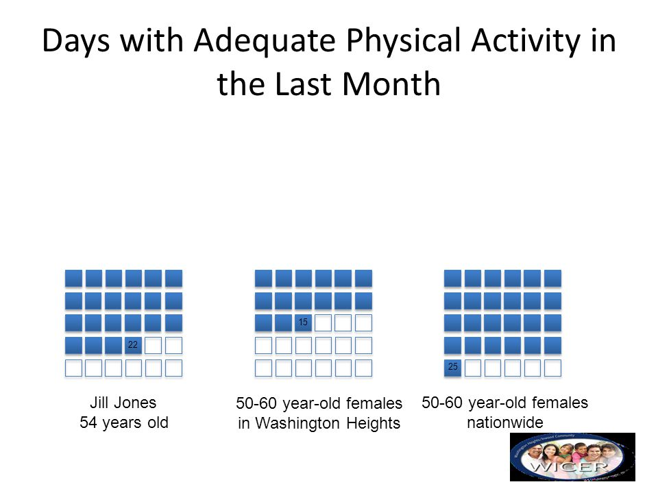 Days with Adequate Physical Activity in the Last Month