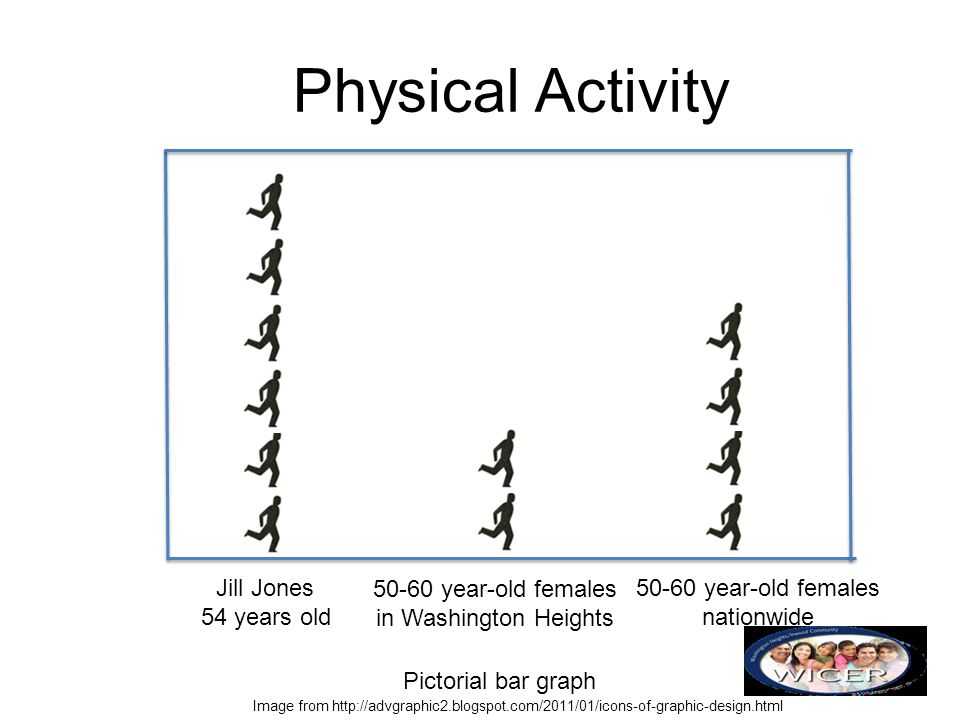 Physical Activity Jill Jones 54 years old 50-60 year-old females