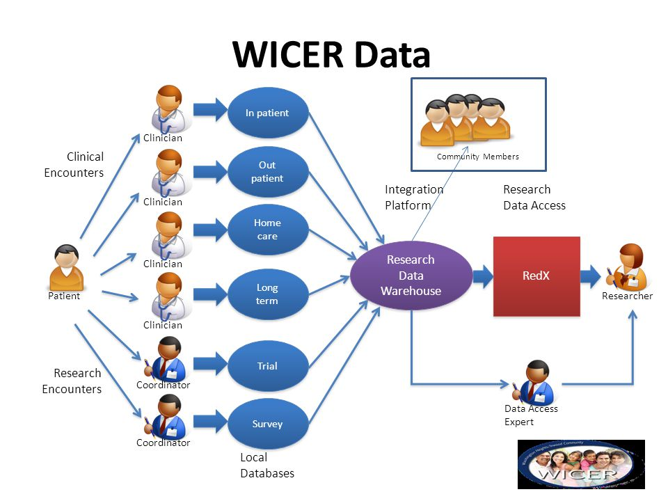 Research Data Warehouse