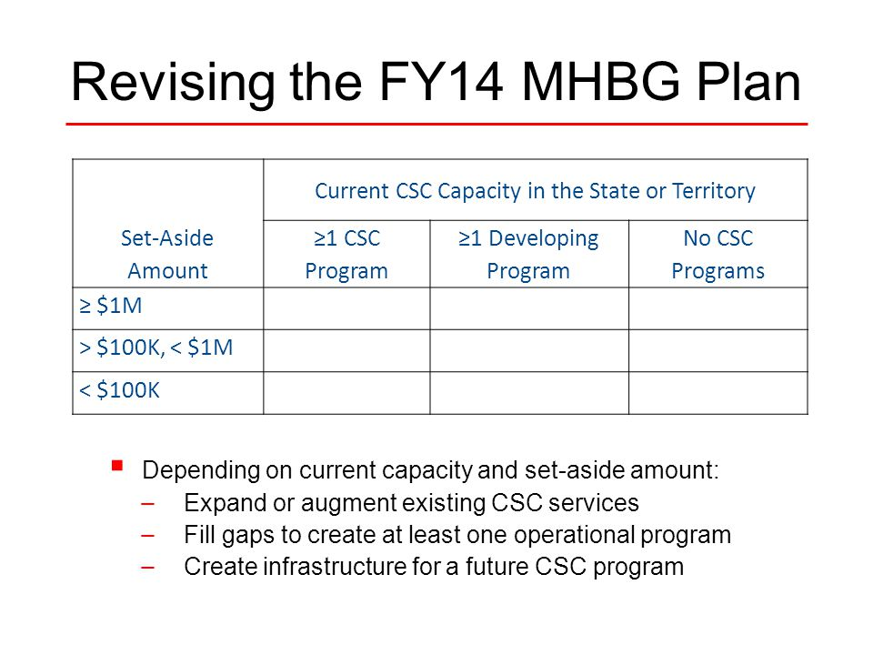 Revising the FY14 MHBG Plan