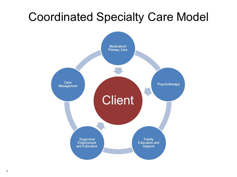 Coordinated Specialty Care Model