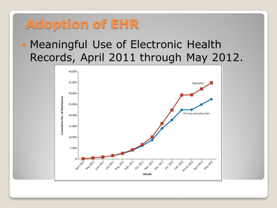 Adoption of EHR Meaningful Use of Electronic Health Records, April 2011 through May 2012.
