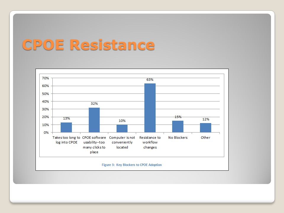 CPOE Resistance