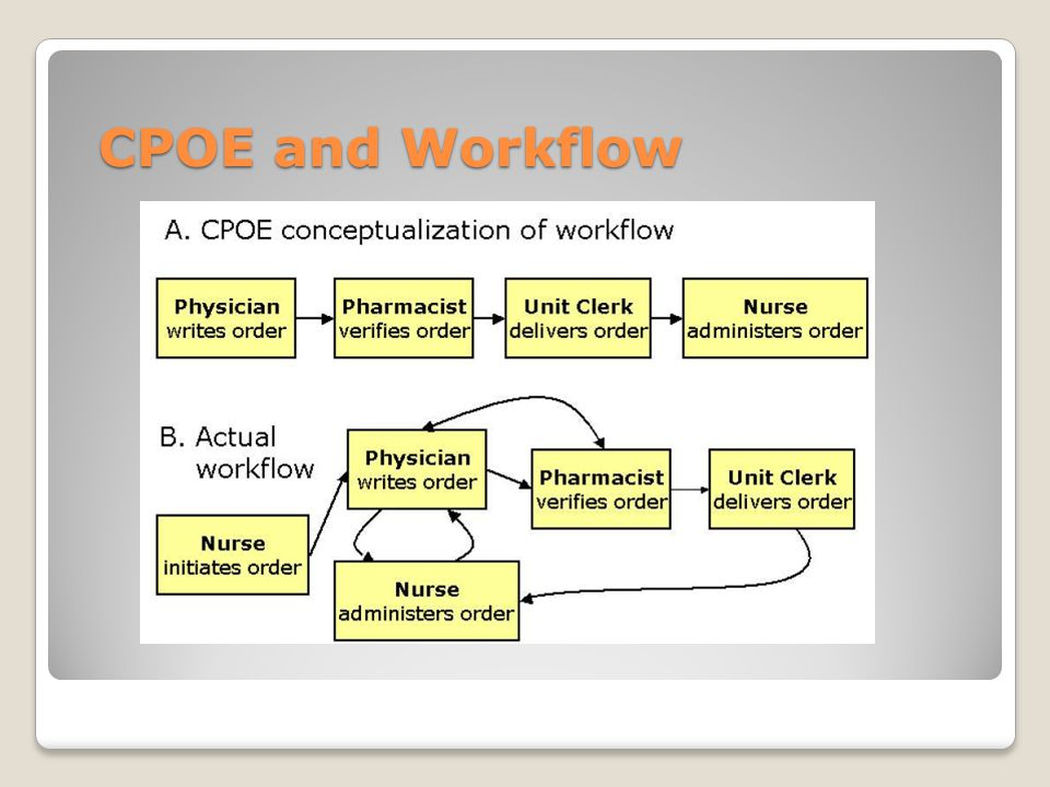 CPOE and Workflow