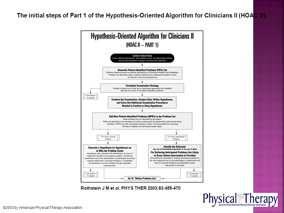 The initial steps of Part 1 of the Hypothesis-Oriented Algorithm for Clinicians II (HOAC II).