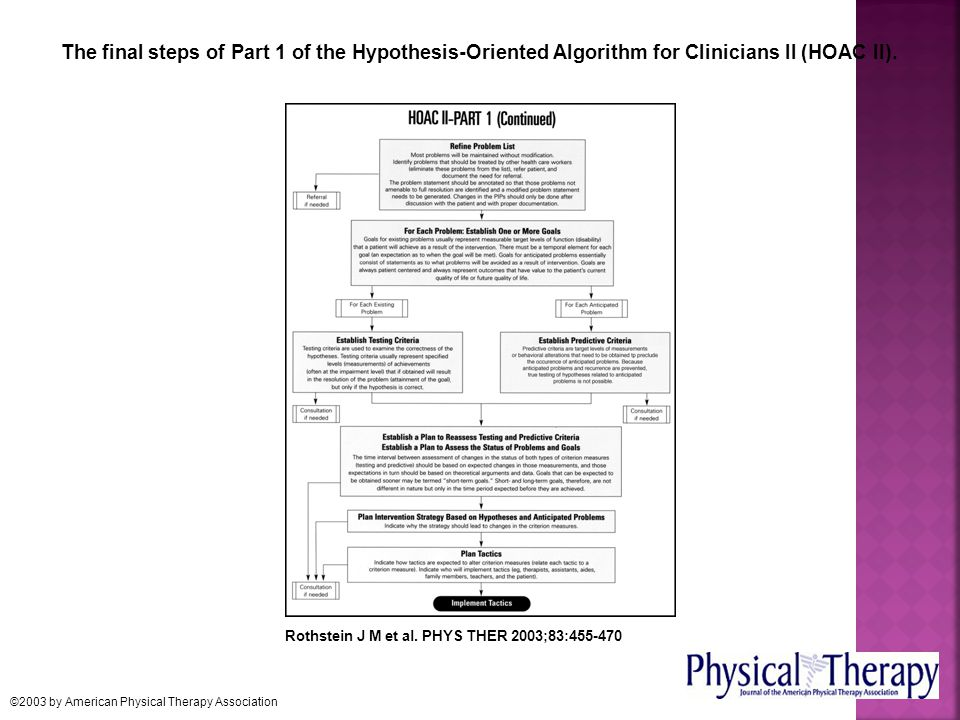 The final steps of Part 1 of the Hypothesis-Oriented Algorithm for Clinicians II (HOAC II).