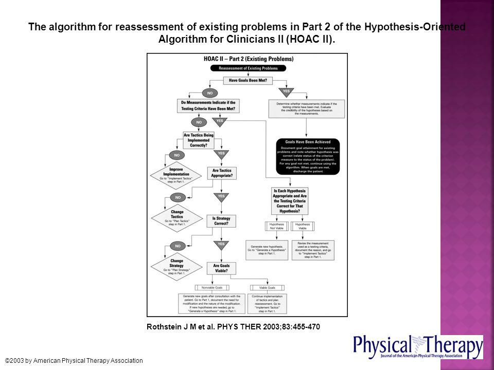 The algorithm for reassessment of existing problems in Part 2 of the Hypothesis-Oriented Algorithm for Clinicians II (HOAC II).