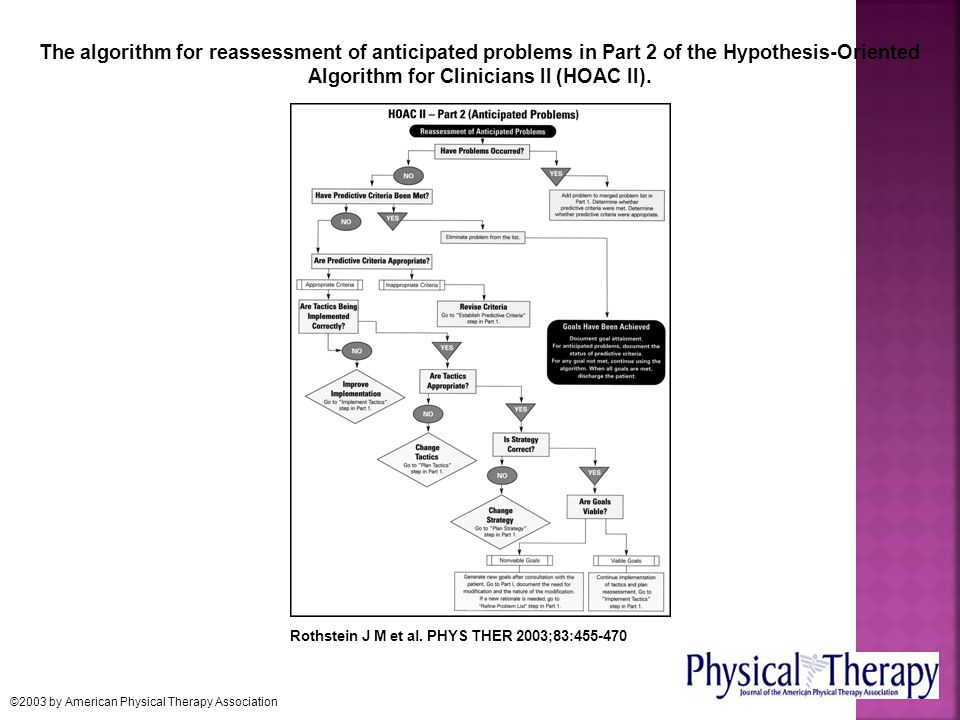 The algorithm for reassessment of anticipated problems in Part 2 of the Hypothesis-Oriented Algorithm for Clinicians II (HOAC II).