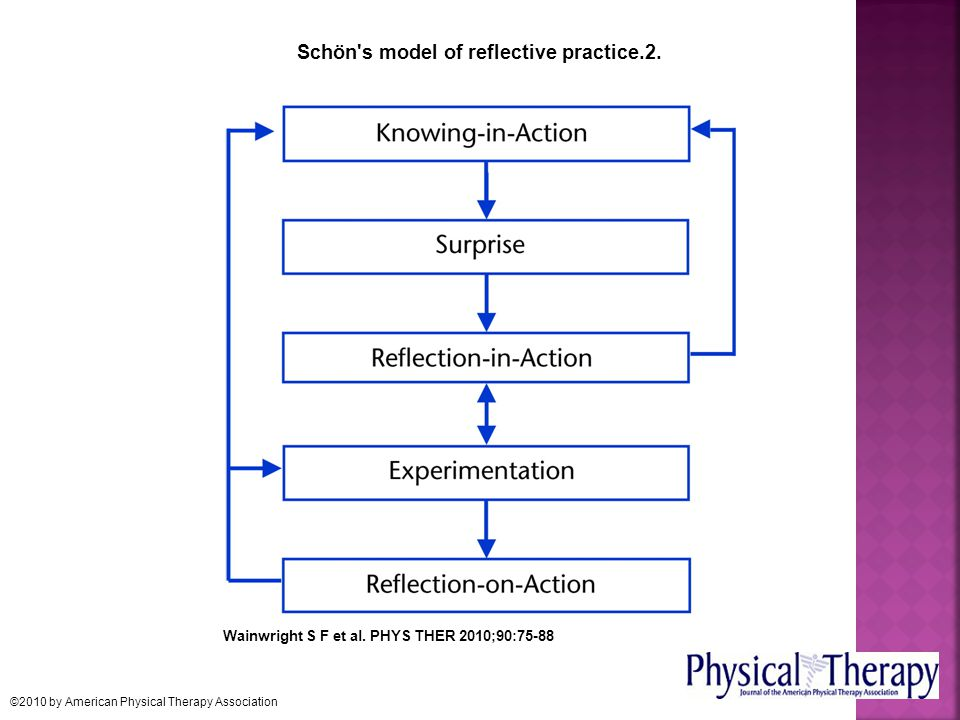 Schön s model of reflective practice.2.