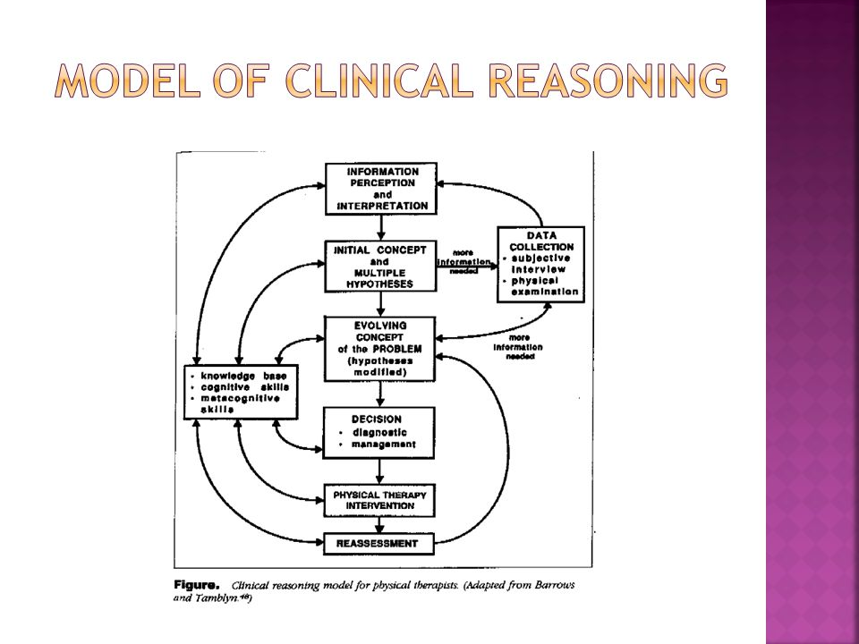 Model of Clinical Reasoning