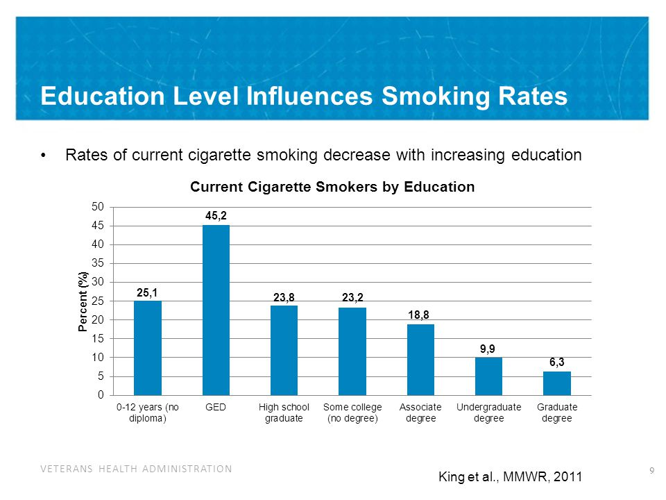 Decreasing Rates of Tobacco Use: The Solution