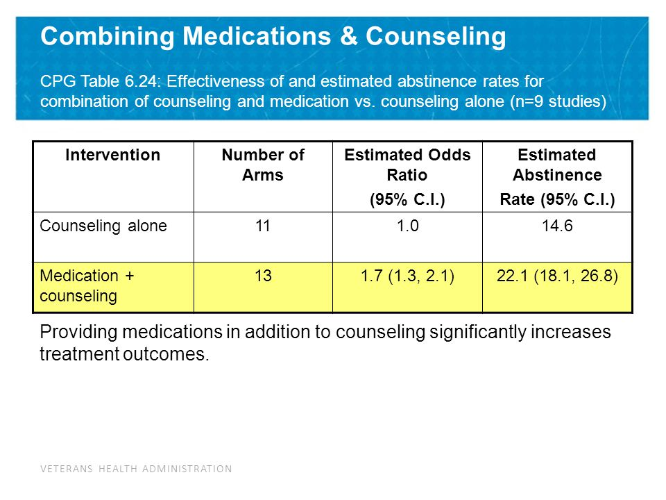 Combining Medications & Counseling CPG Table 6
