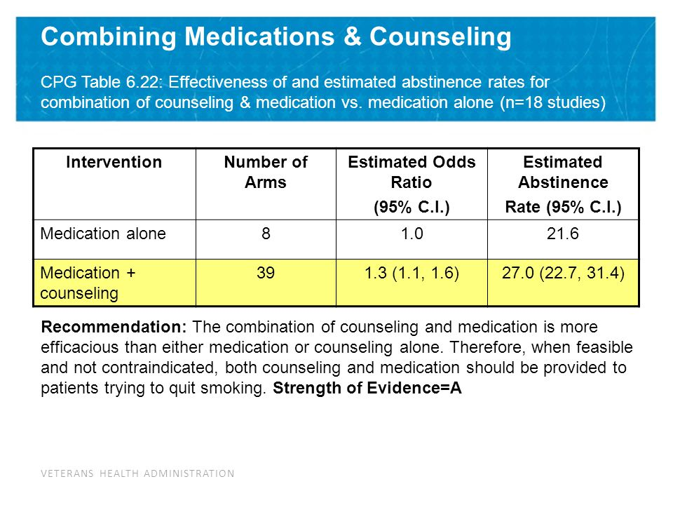 Medications for Smoking Cessation