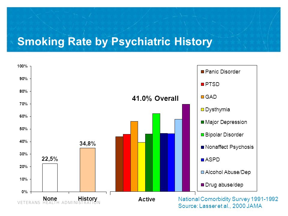 Smoking Rate by Psychiatric History in VA