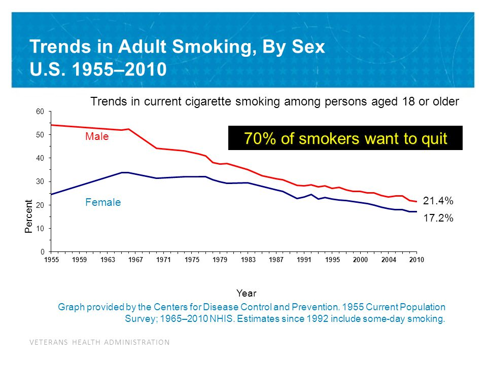 Smoking as a Health Disparity Issue