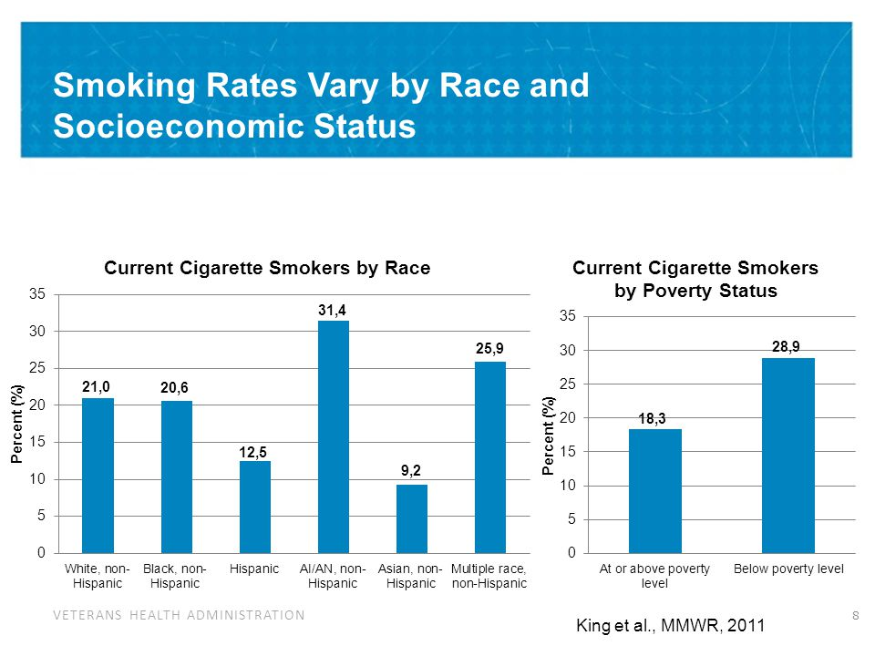 Education Level Influences Smoking Rates