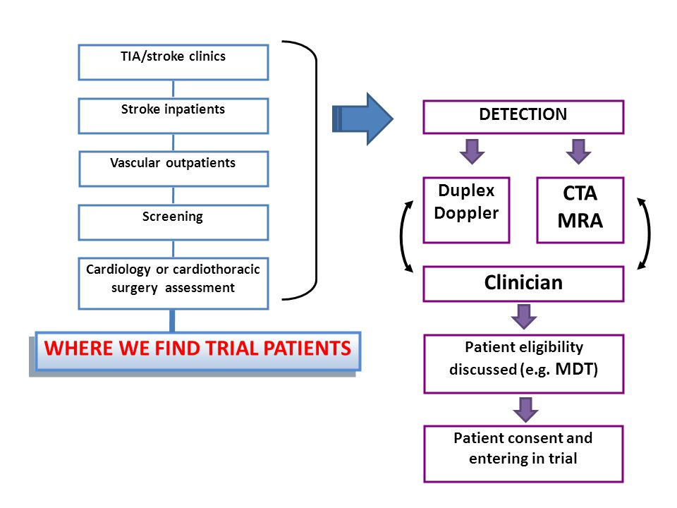 Clinician CTA MRA WHERE WE FIND TRIAL PATIENTS
