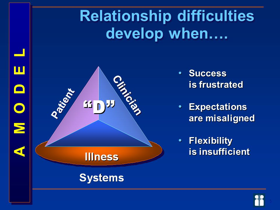Relationship difficulties develop when….
