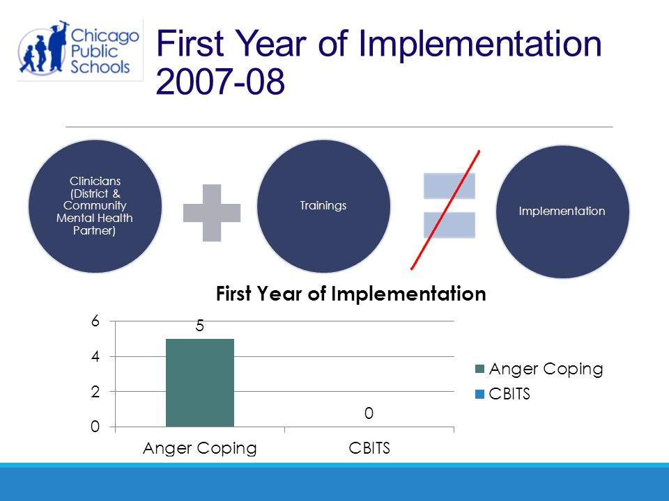 First Year of Implementation 2007-08